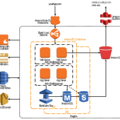 Uml Component Diagram Database Management Application Msd 2 Step Wiring How To Create Diagrams For Amazon Web Services Architecture | Diagramming Tool - ...