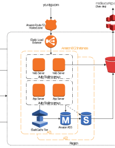 Aws architecture diagram region instance hosted zone email notification elastic load also workflow application app rh conceptdraw