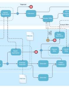 Employee recruitment process bpmn diagram task start intermediate message horizontal lane also onboarding model hr flowcharts workflow vector stencils rh conceptdraw
