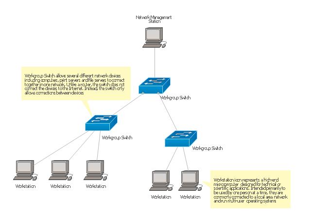Cisco Network Templates Network Diagram Template Logical