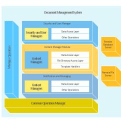 Architecture Software Block Diagram Sata To Usb Converter Circuit Document Management System Aws