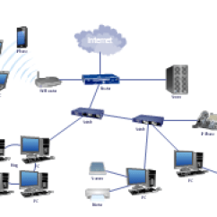 Office Lan Network Diagram 7 Pin Round Trailer Plug Wiring Home Area (han) | Networks (han). Computer And Examples ...