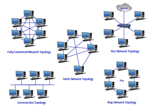 Daisy Chain Network Topology Fully Connected Network Topology