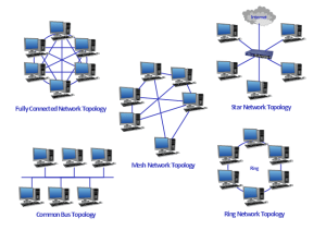 Network topologies diagram