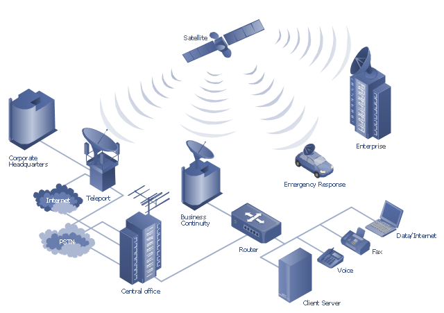 Hybrid Satellite And Common Carrier Network Diagram Satellite