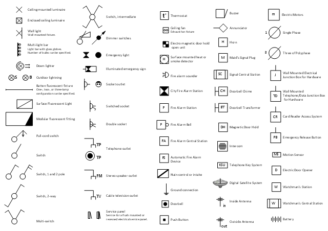 outdoor tv antenna wiring diagram 2006 kia rio radio how to use electrical and telecom plan software | appliances symbols for building ...