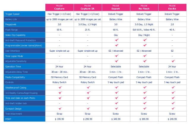 competitive feature comparison matrix