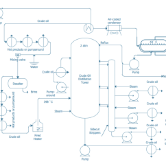 Oil Refining Process Diagram Wiring And Instructions Chemical Engineering Solution Conceptdraw