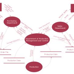 How To Draw Dfd Diagram Step By 1992 Dodge Dakota Headlight Wiring Data Flow Diagram, Workflow Process