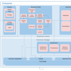 Software Architecture Diagram Visio Template Fuel Gauge Sending Unit Wiring Enterprise Diagrams Solution | Conceptdraw.com
