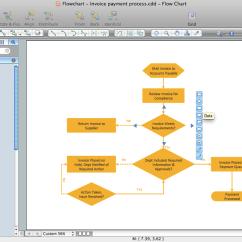 Standard Process Flow Diagram Symbols Square D Gfci Wiring Flowcharts Solution   Conceptdraw.com