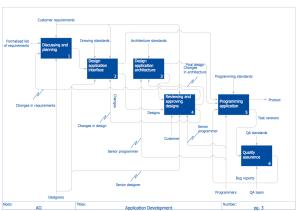 IDEF0 Diagrams Solution | ConceptDraw