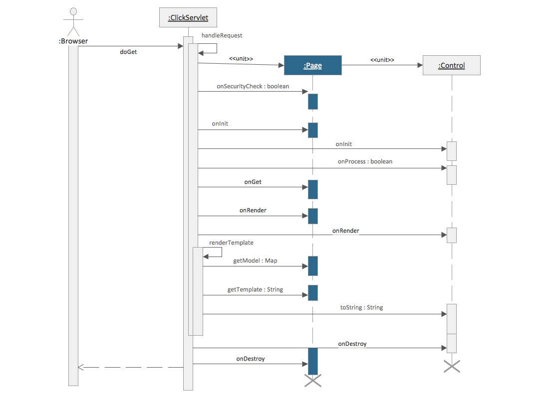 free tool to create sequence diagram mopar electronic ignition conversion wiring rapid uml solution conceptdraw