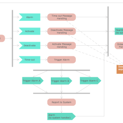 Activity Diagram For Library Management System In Uml Vw Jetta Stereo Wiring Rapid Solution Conceptdraw