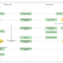 Activity Diagram For Library Management System In Uml 2002 Saturn Sl1 Wiring Rapid Solution Conceptdraw