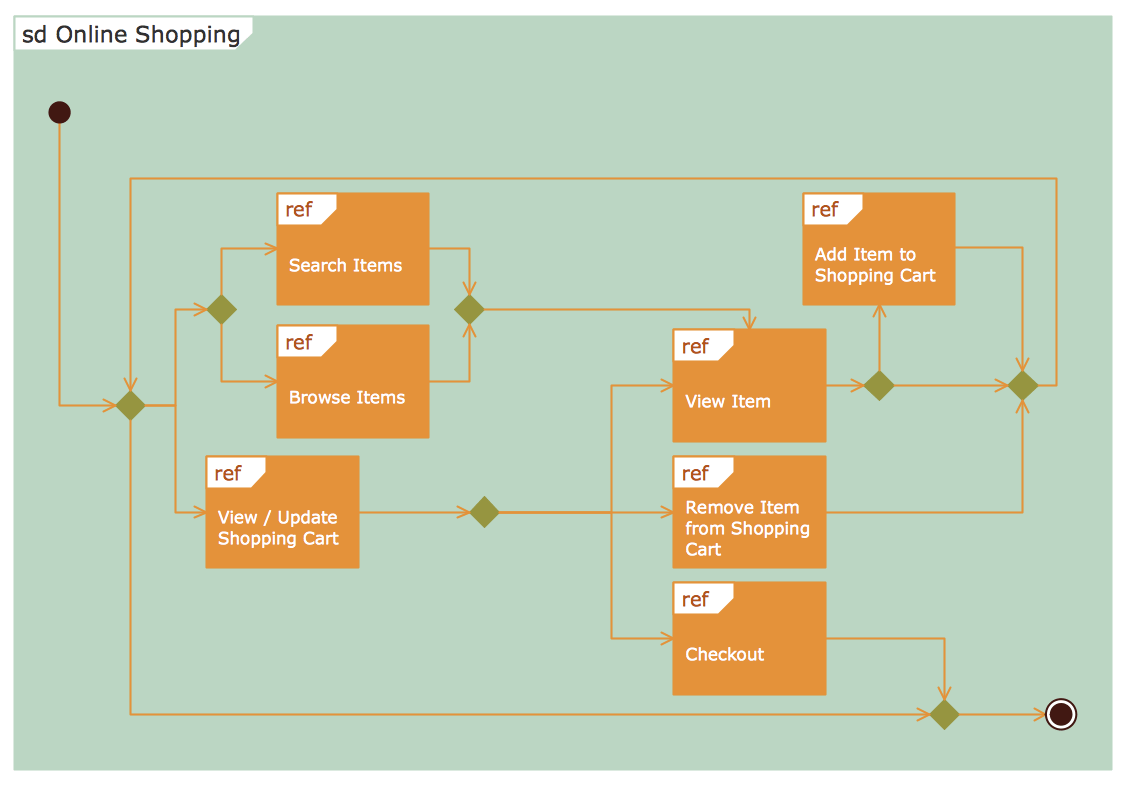 class interaction diagram jeep cherokee wiring rapid uml solution conceptdraw
