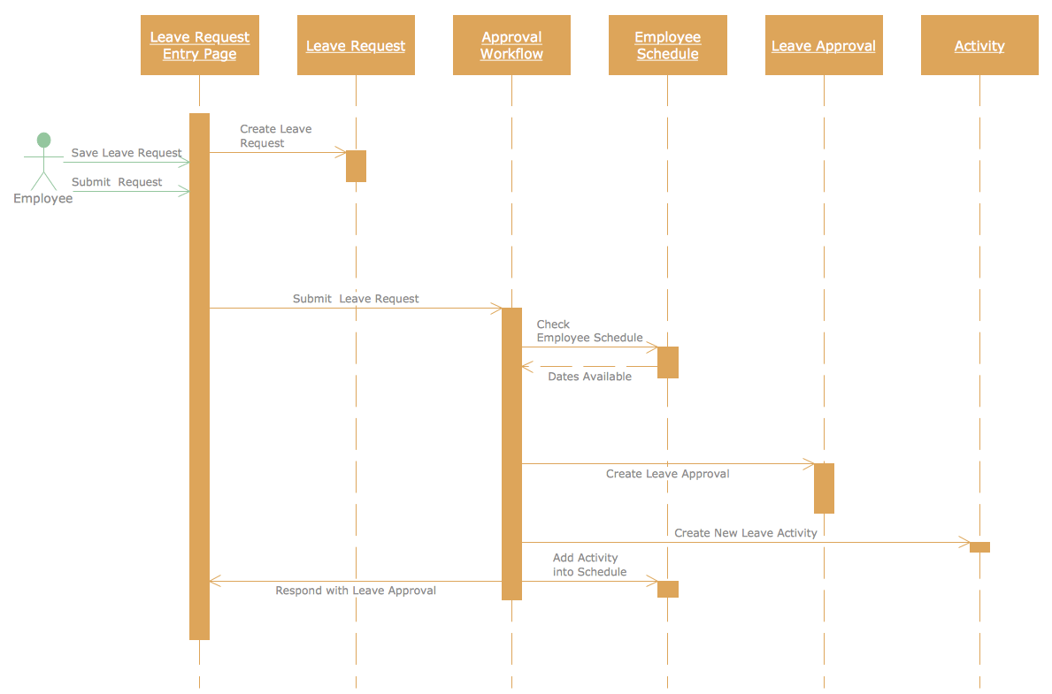 sequence diagram exercises and solutions ez go golf cart 36 volt wiring diagrams rapid uml solution conceptdraw