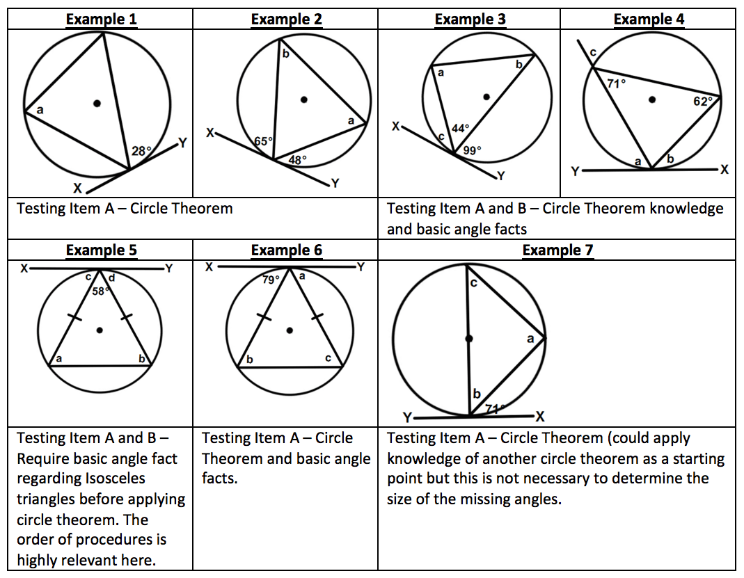 Conception Of The Good Creating Types Circle Theorems