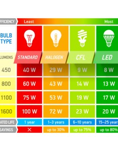 Wattage to lumens conversion chart also how choose the right led bulb concept lighting group blog rh conceptlightinggroup