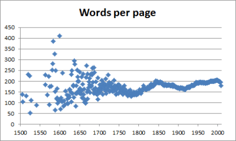 """Evolution Of Books  Words, Pages And """"book Multiplication"""