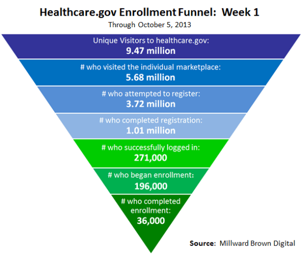 healthcare-gov-enrollment-funnel