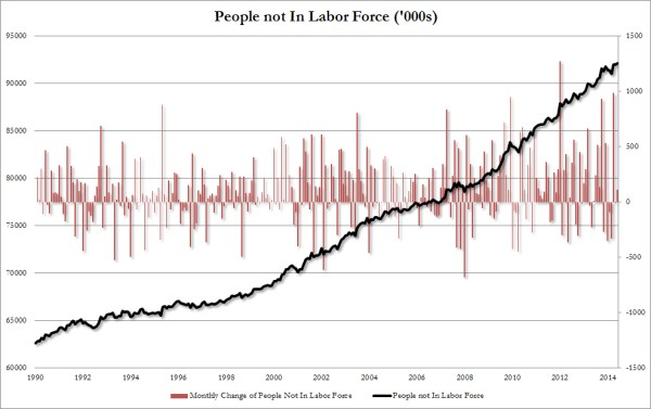 People not in labor force June