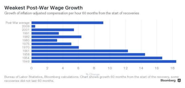 00-wage growth bbg