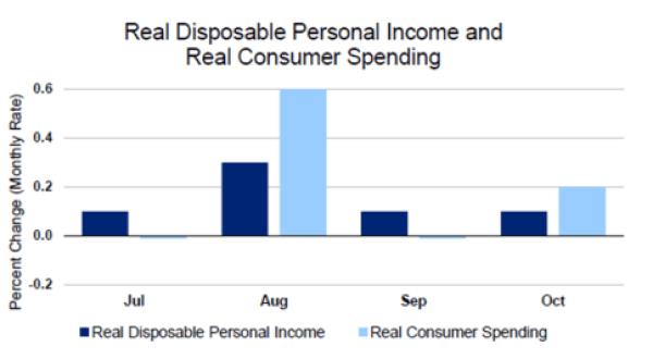 real-consumer-spending-nov26
