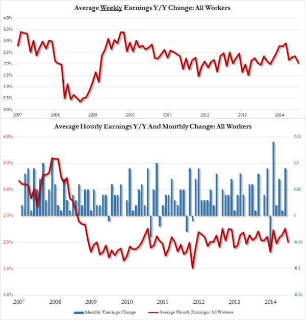 average hourly earnings June_1