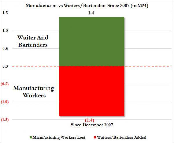 Mfg workers vs waiters_0