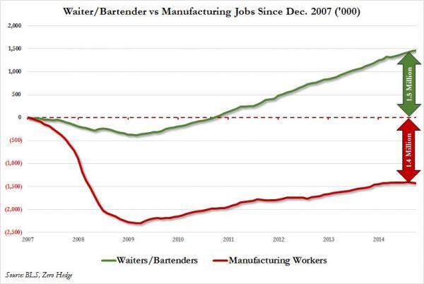 Waiters vs Bartenders LT chart_0