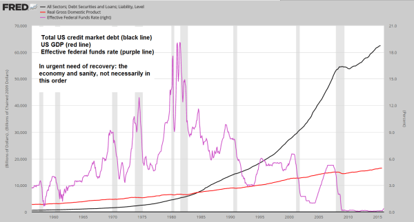 3-debt-GDP-and-FF-rate