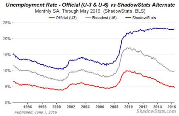 Fake-Jobs-Unemployment-Data