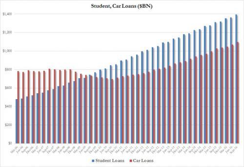 student-auto-debt_0