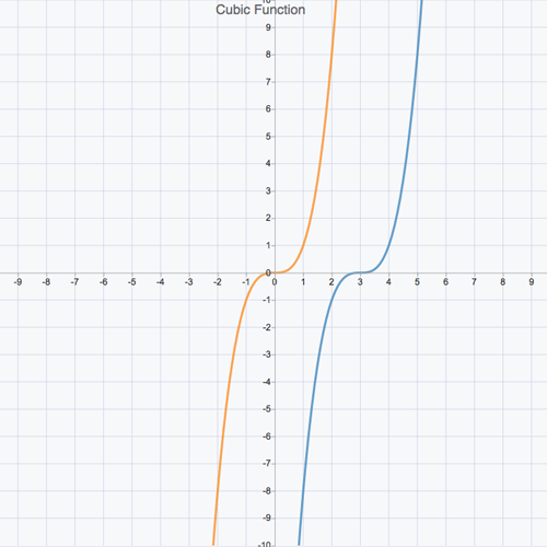 Transformations of Functions 4: All Transformations