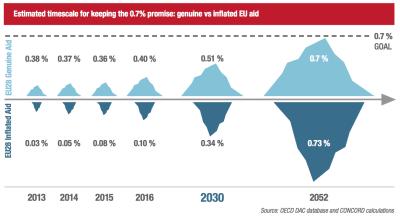 Timescale: genuine versus inflated EU Aid
