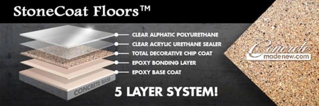 StoneCoat-5-Layer-System