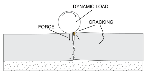control-joint-filler-curled-dynamic-load