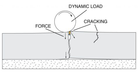 contraction-joint-slab-dynamic-load