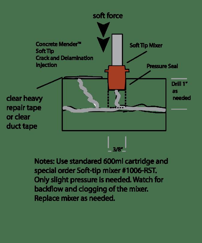 Diagram showing Concrete Mender Soft-tip mixer injection into a concrete slab.