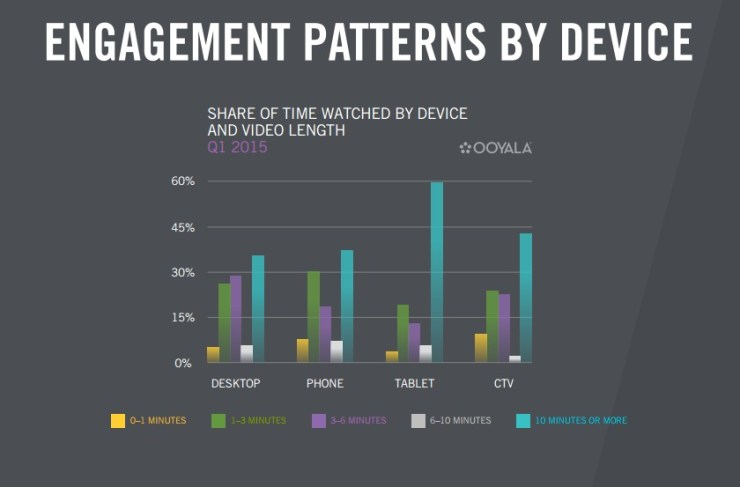 Ooyala Engagement by Device