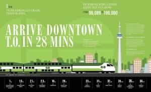 Infographic of Universal City 3 Condos local transit.