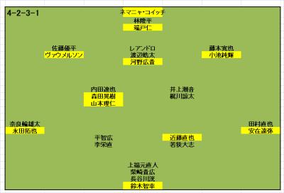 東京ヴェルディ2018各選手振り返り(契約状況随時更新中<1/18>)