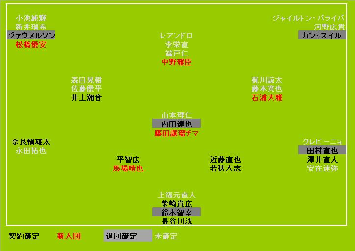 東京ヴェルディ2020契約状況<12/30UPDATE>