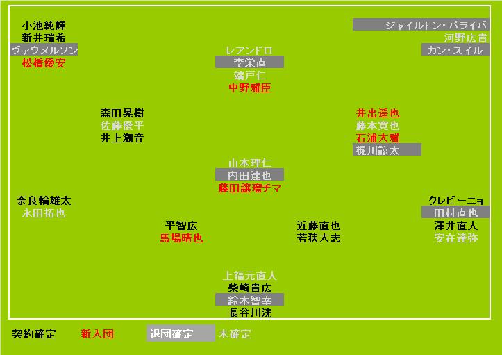 東京ヴェルディ2020契約状況<1/7UPDATE>
