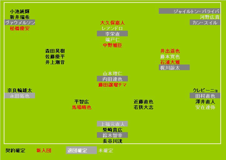 東京ヴェルディ2020契約状況<1/8UPDATE>