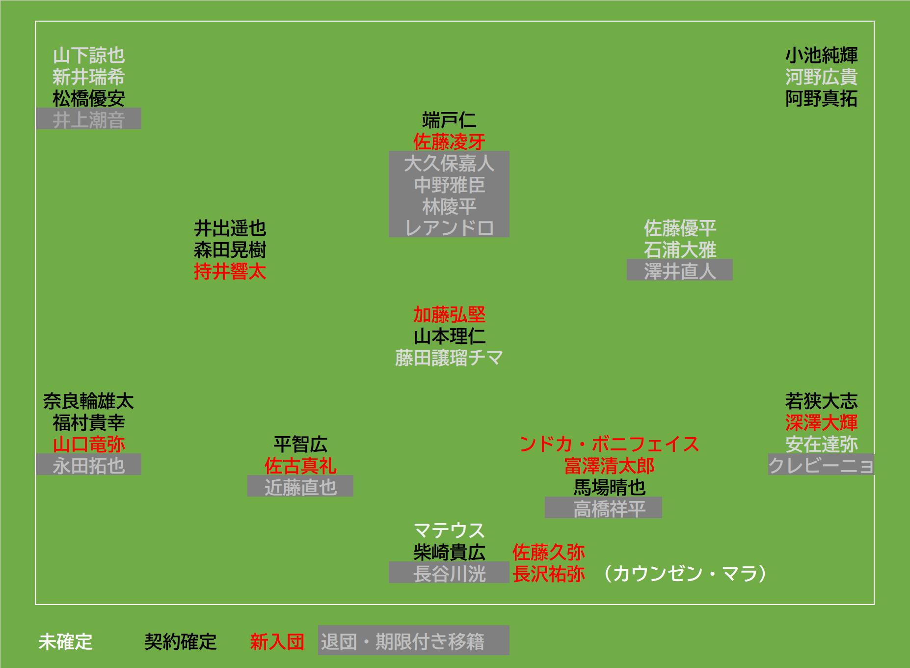 東京ヴェルディ2021契約状況<1/11>