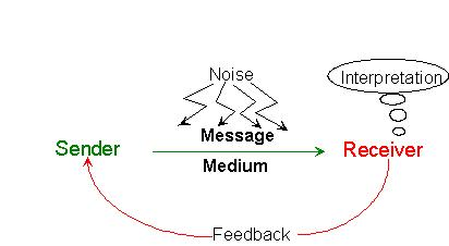 Communication Theory