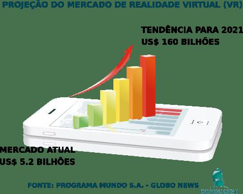 Projeção do mercado de realidade virtual até 2021.
