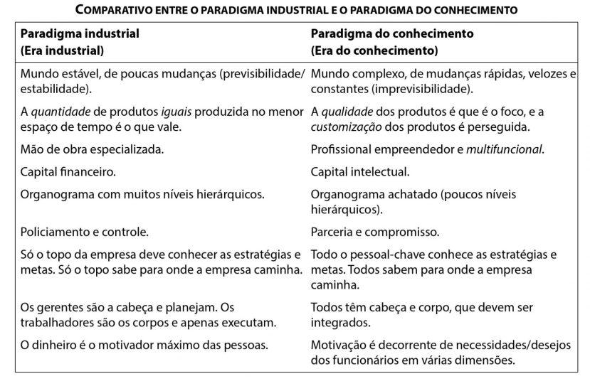 Paradigma industrial e do conhecimento